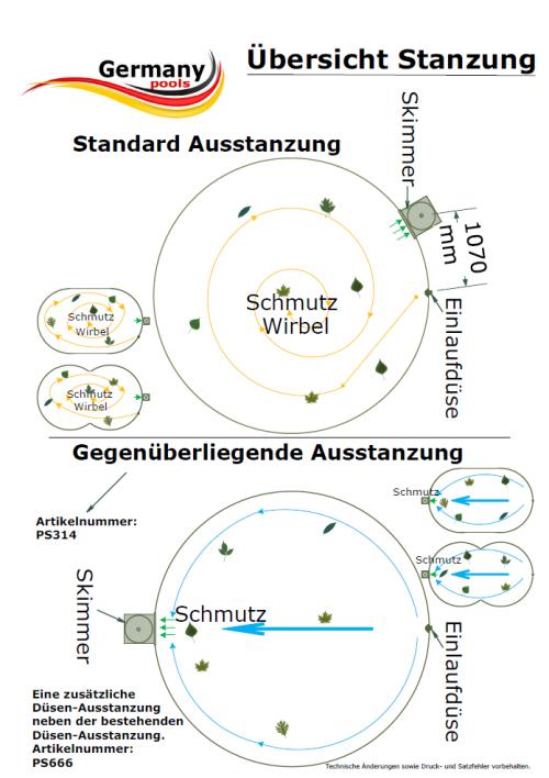 Anordnung Einlaufdüse und Skimmer | Position Skimmer Düse | Germany ...
